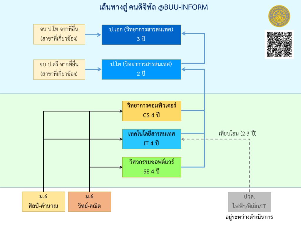 รูปภาพแสดงเส้นทางการศึกษาในคณะวิทยาการสารสนเทศ